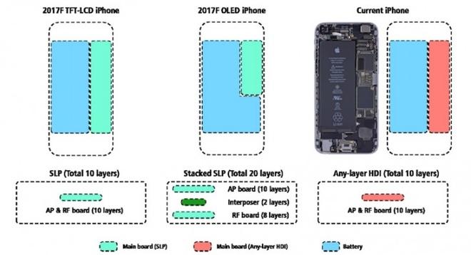 iPhone 8 kich thuoc bang iPhone 7, pin bang 7 Plus hinh anh 1