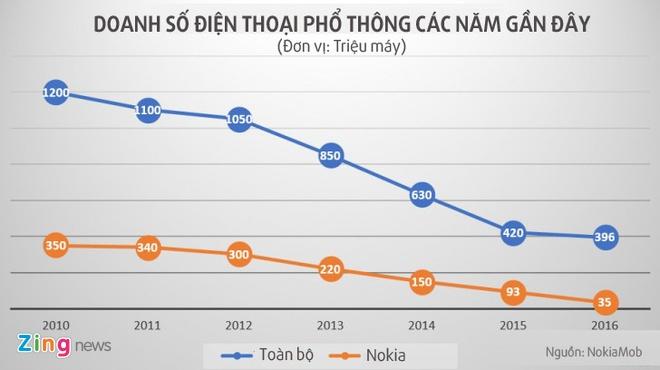 Nokia ban 35 trieu dien thoai pho thong nam qua hinh anh 1