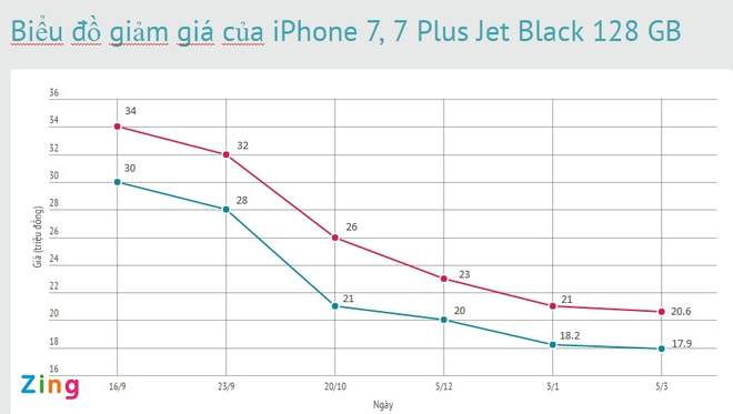 E khach, iPhone JetBlack thanh mau re nhat hinh anh 2