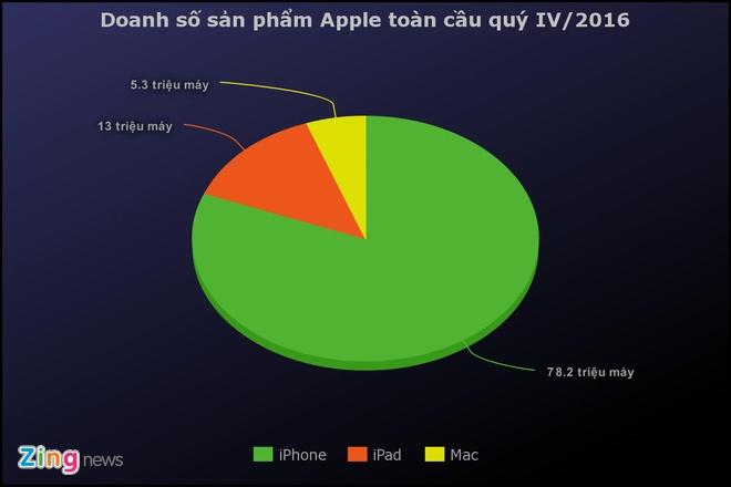Dot 44 trieu USD, Apple moi duoc tro lai Indonesia hinh anh 1