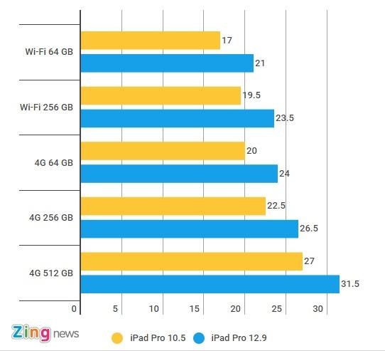 iPad Pro 2017 chinh hang gia tu 17 den 31 trieu tai Viet Nam hinh anh 2
