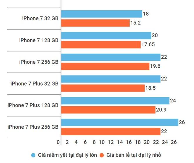 iPhone doi cu giam gia anh 1