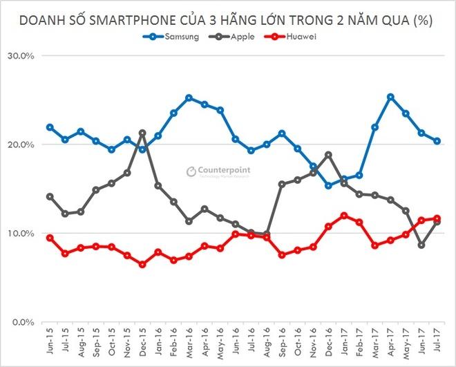Vuot Apple, Huawei thanh hang smartphone so 2 the gioi hinh anh 1