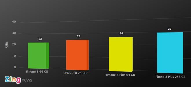 iPhone 8 gia tot nhat tu truoc den nay, nguoi dung VN van tho o hinh anh 3