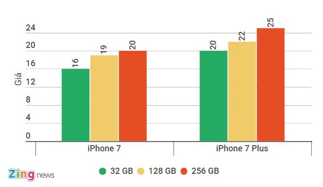 iPhone 8 ve nuoc, iPhone 7 giam gia 1-1,5 trieu dong hinh anh 2