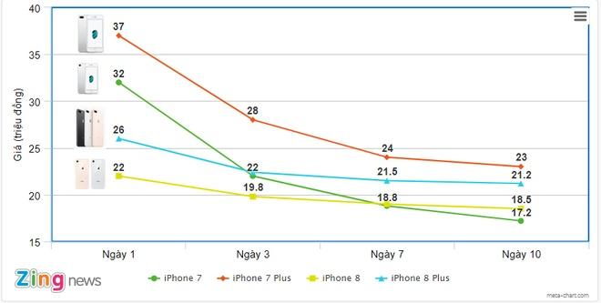 Sau 10 ngay, iPhone 8 giam gia ra sao so voi iPhone 7? hinh anh 1