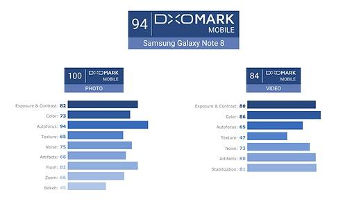 DxOMark: Camera Galaxy Note 8 sanh ngang iPhone 8 Plus hinh anh 2