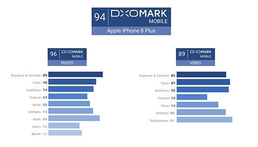 DxOMark: Camera Galaxy Note 8 sanh ngang iPhone 8 Plus hinh anh 1