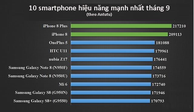 10 smartphone hieu nang manh nhat hien nay hinh anh 1