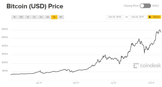 Che Bitcoin 'qua dat' la suy nghi sai lam hinh anh 2