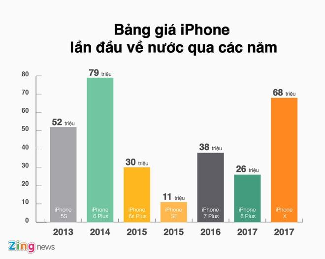 iPhone X sap ban o Campuchia va 13 thi truong, chua co VN hinh anh 2