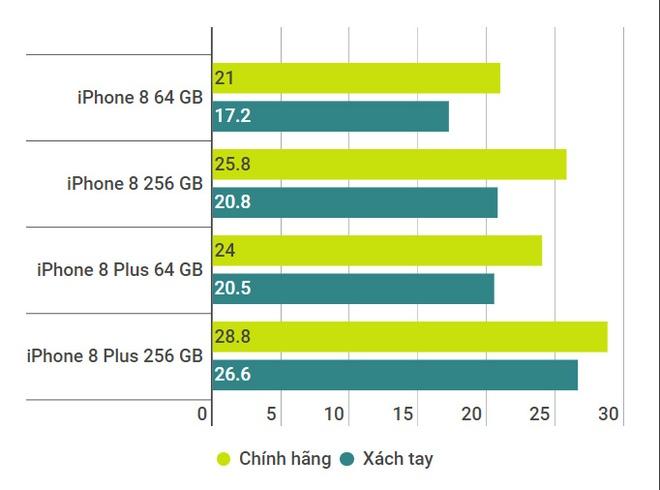 iPhone 8 ma VN/A sap ve nuoc - chua khi nao lang le den the hinh anh 1