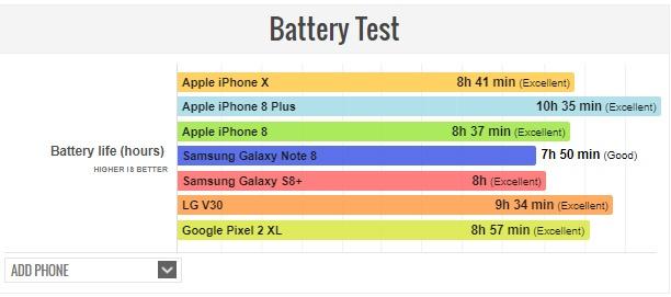 Pin iPhone X: Thua iPhone 8 Plus nhung an dut Galaxy Note 8 hinh anh 2