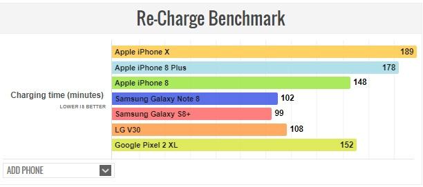 Pin iPhone X: Thua iPhone 8 Plus nhung an dut Galaxy Note 8 hinh anh 3