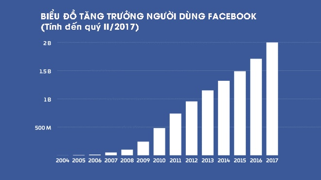 Quan ly Google,  Facebook nhu the nao anh 1