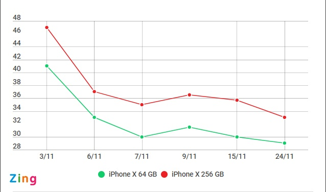 iPhone X ban 256 GB giam gia manh tai Viet Nam hinh anh 1