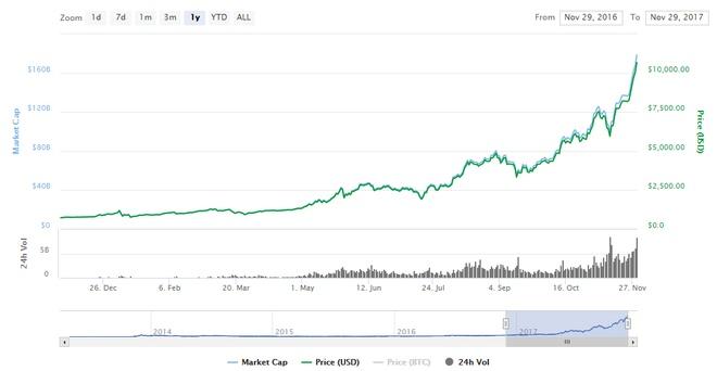 10.000 bitcoin tung mua 2 chiec pizza hien co gia 100 trieu USD hinh anh 2