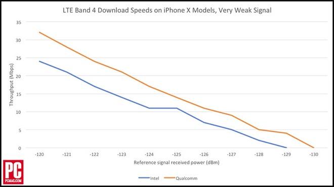 iPhone X dung chip mang Intel yeu hon cua Qualcomm hinh anh 3