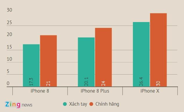 iPhone X xach tay ve moc 25 trieu hinh anh 2