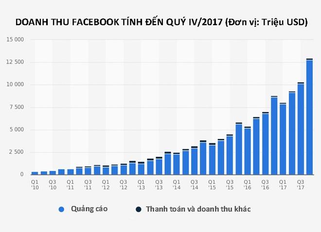 Xoa tai khoan chua giup ban thoat khoi 'voi bach tuoc' Facebook hinh anh 2