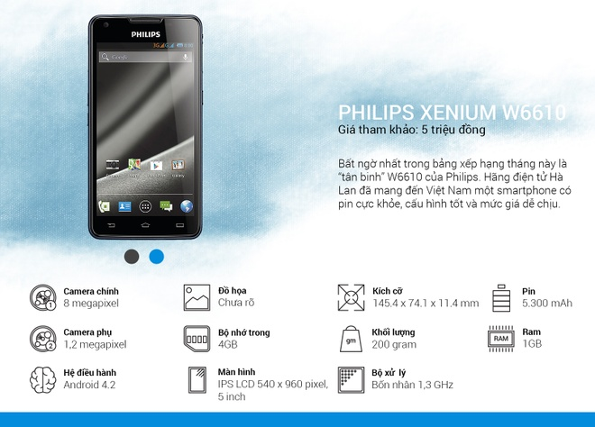 Binh chon top 10 smartphone tot nhat thang 9 hinh anh 12 Philips Xenium W6610