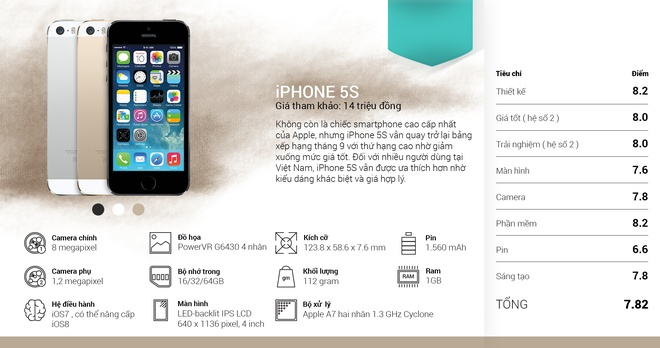 iPhone 6 va Zenfone 5 la smartphone tot nhat thang 9 hinh anh 8