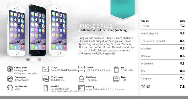 iPhone 6 va Zenfone 5 la smartphone tot nhat thang 9 hinh anh 9
