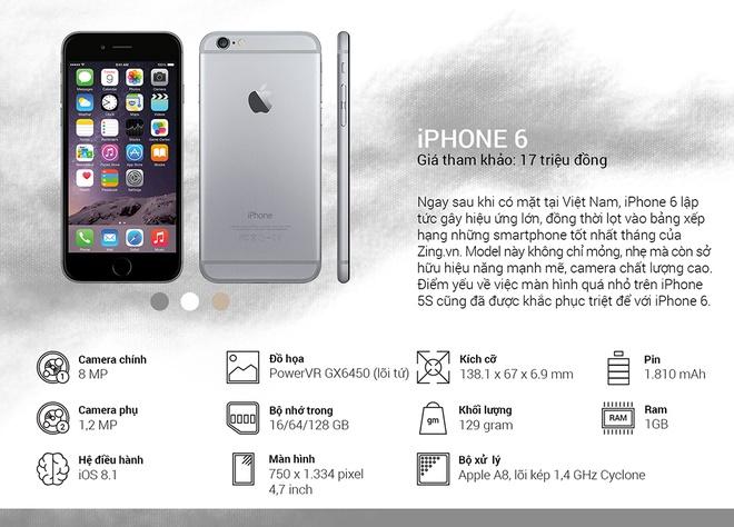 Binh chon top 10 smartphone tot nhat thang 10 hinh anh 12 iPhone 6