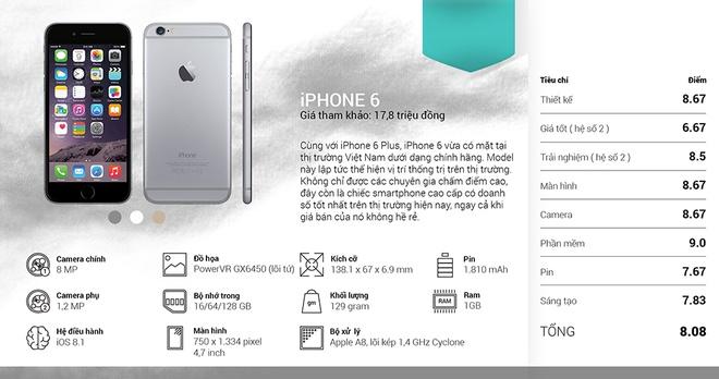 iPhone 6 va Note 4 la smartphone tot nhat thang 11 hinh anh 5