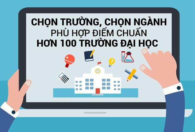 Chon truong, nganh phu hop diem chuan hon 100 dai hoc hinh anh