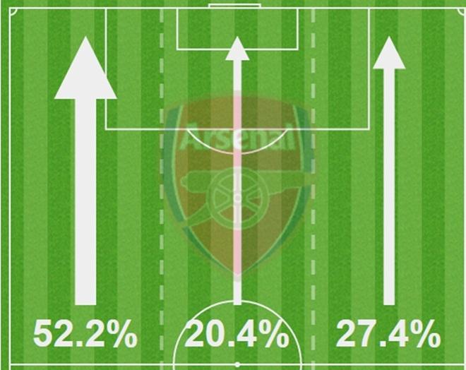 Arsenal thang hoa: 'Lu tre nha' Wenger nay da lon hinh anh 2