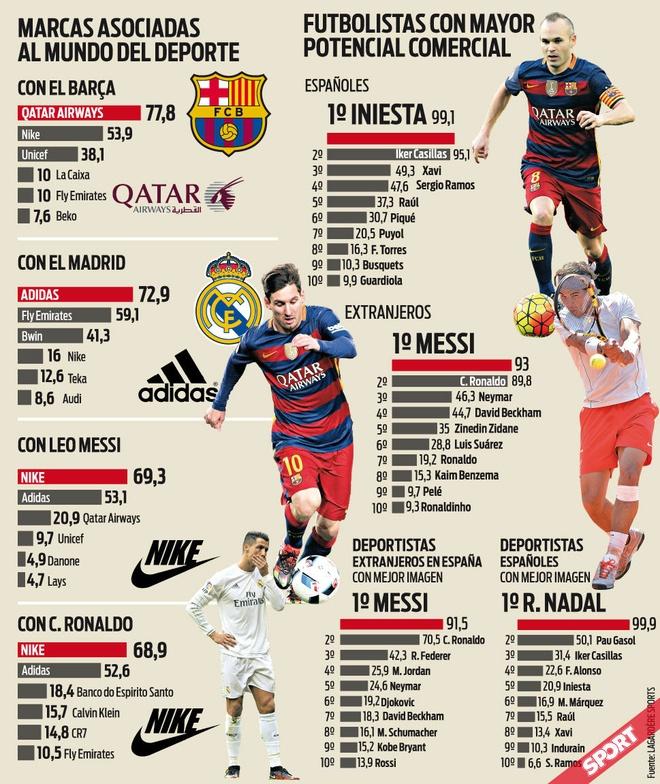 Messi khong co doi thu ve tiem nang thuong mai hinh anh 1