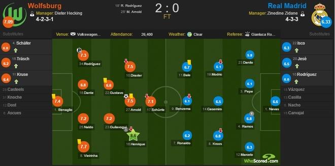 Real thua Wolfsburg anh 3