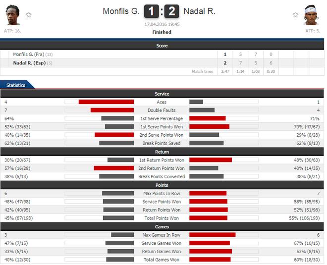 Nadal lan dau vo dich Monte Carlo sau 4 nam hinh anh 1
