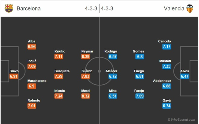 Nhan dinh Barca vs Valencia: Messi va cau chuyen cai be ca hinh anh 2