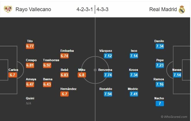 Nhan dinh Vallecano vs Real: Madrid khong roi le vi Ronaldo hinh anh 2