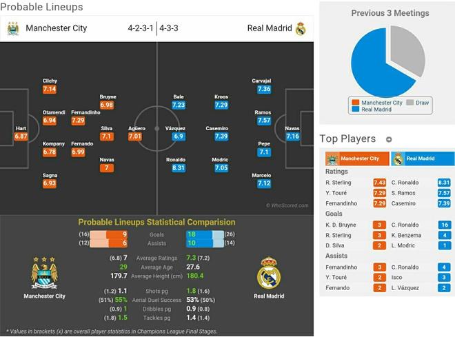 Man City can so Gareth Bale hon Ronaldo hinh anh 3