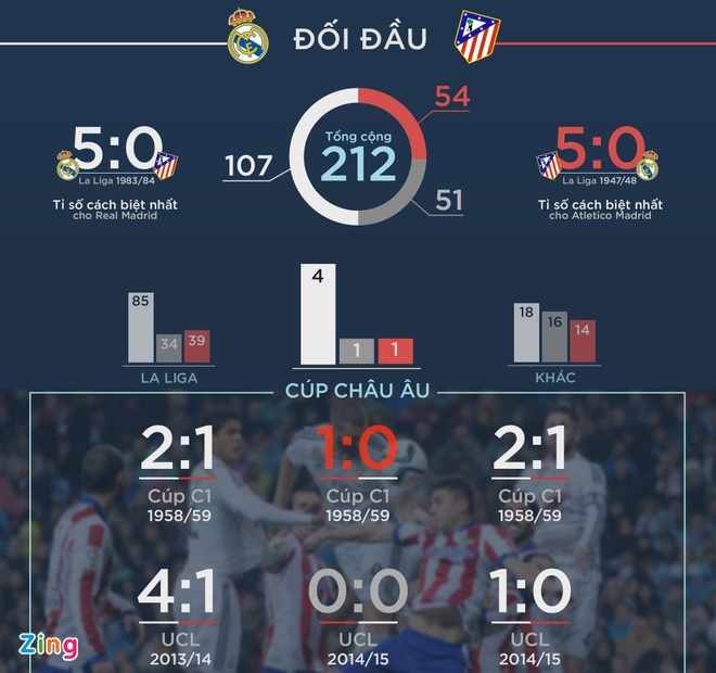 Nhan dinh Real vs Atletico: Tau chien dung tau danh ca hinh anh 3
