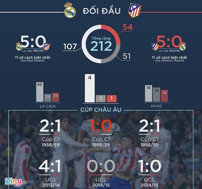 Real cua Zidane: Ba thang cu ngo 30 nam hinh anh 3
