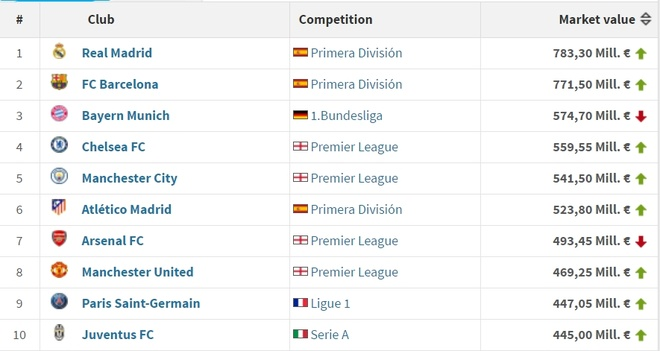 Real Madrid dung dau top 10 CLB gia tri nhat anh 2