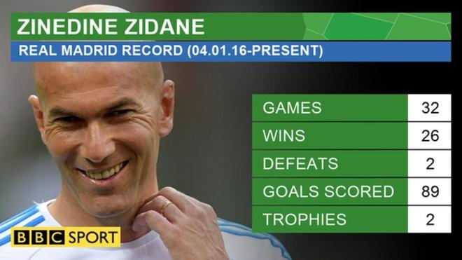 Thanh tich Zidane an dut Luis Enrique va Simeone hinh anh 2