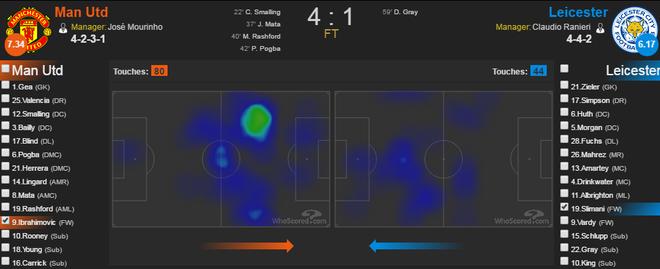 Ngay Ibrahimovic chung minh Rooney la ke het thoi hinh anh 4