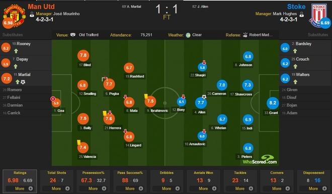 MU vs Stoke City anh 4