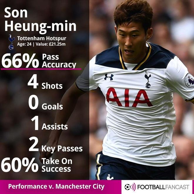 Voi Son Heung-min,  Tottenham so gi mat Harry Kane anh 2