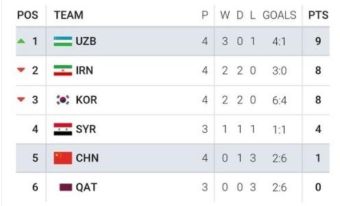 Uzbekistan vs Trung Quoc anh 3