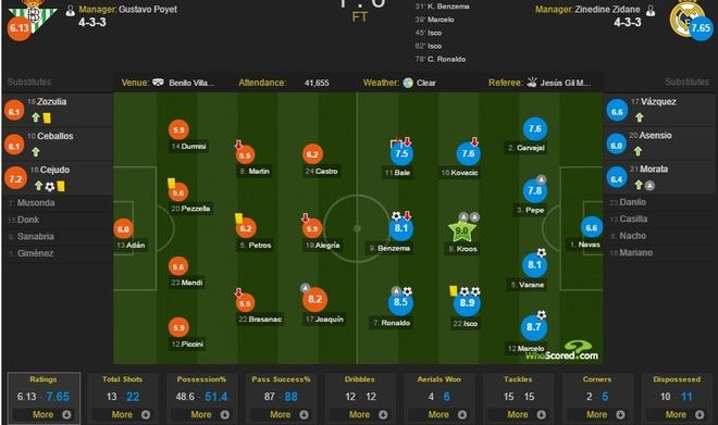 Ronaldo giai han, Real Madrid trut mua ban thang len Betis hinh anh 13