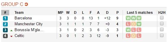 Barca 4-0 Man City: 2 nam, 1 cu nga va dinh menh Messi hinh anh 5