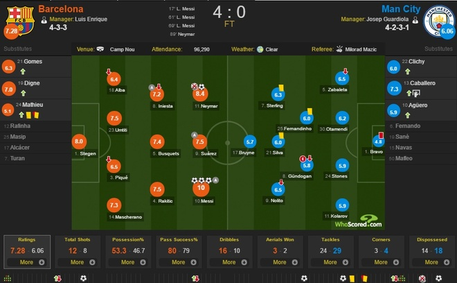 Barca 4-0 Man City: 2 nam, 1 cu nga va dinh menh Messi hinh anh 4