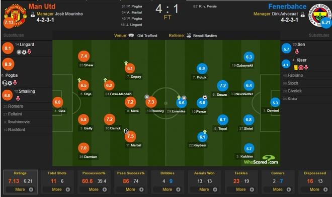 Het mu quang, Mourinho khien Ibrahimovic lo lang hinh anh 4