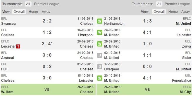 Chelsea vs MU anh 4